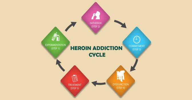 treat heroin addiction